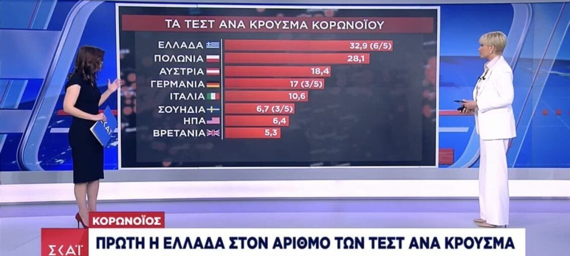 Ψευδής είδηση ότι η Ελλάδα είναι πρώτη στον αριθμό τεστ ανά επιβεβαιωμένο κρούσμα κορωνοϊού